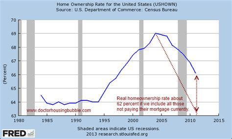 doctor housing bubble grasping at straws today s links