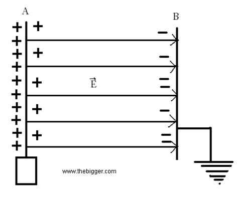 what is the capacitance of this parallel plate capacitor 01 22 2013 parallel plate capacitor concept yu elec585 02
