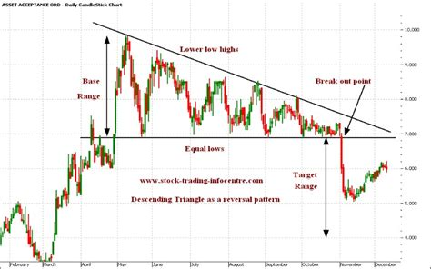 triangle pattern in trading descending triangle