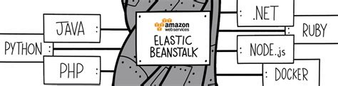 docker beanstalk tutorial continuous delivery with aws elastic beanstalk and travis ci