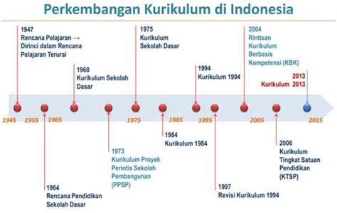 Sejarah Ktsp 2006 sejarah perkembangan kurikulum di indonesia