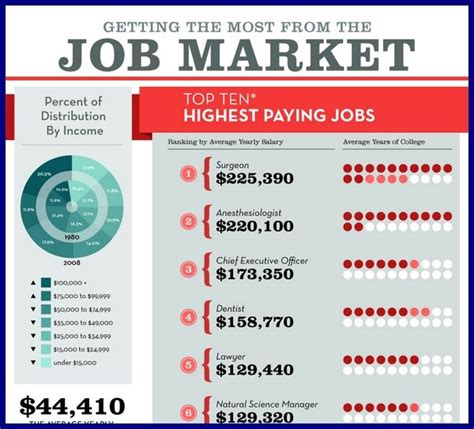 10 Highest Paying Accounting Careers For Mba S by Accounting Actuarial Science Advanced Degree