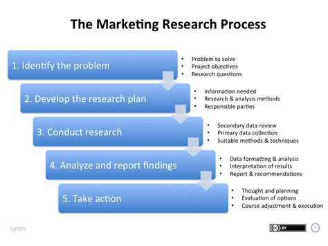 5 Step Marketing Plan A Sales And Marketing Strategy For the marketing research process principles of marketing