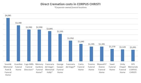 cremation cost cremation costs in corpus christi tx