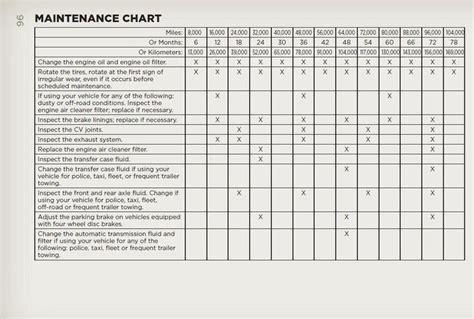 Jeep Wrangler Service Schedule 2012 Jeep Wrangler Term Road Test Maintenance