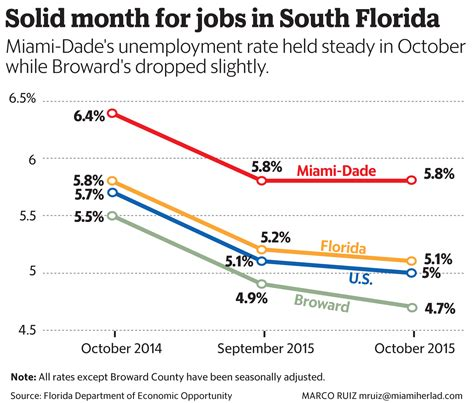 Florida Unemployment Office by Unemployment Rate In Miami Dade Holds Steady But Trouble