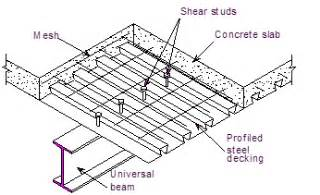 Designing Floor Plan design of composite steel deck floors for fire