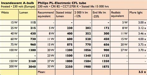 Led Light Bulb Conversion Chart Incandescent Greenwashing Ls