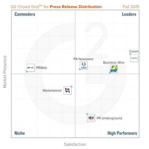 best press releases best press release distribution services fall 2015 report