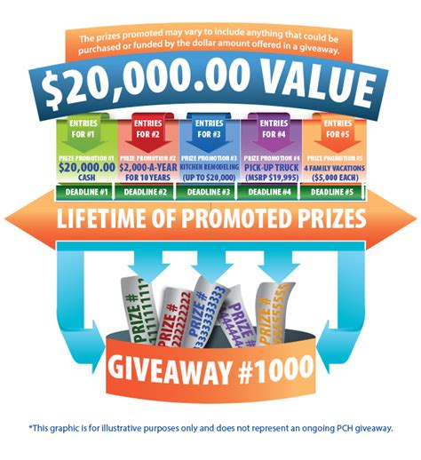 How Do Sweepstakes Work - how does the pch sweepstakes work pch blog