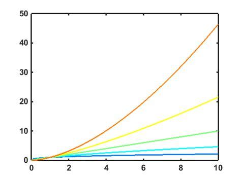 line color matlab matlab colormap line plot stack overflow