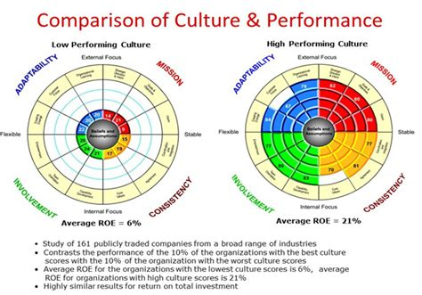 organizational culture assessment instrument template cultural assessment for high performance talent retention