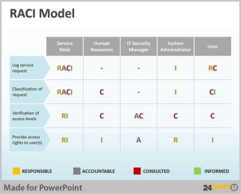 Tips To Use Raci Matrix In Business Powerpoint Presentations Raci Template Ppt