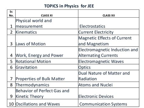 patterns in nature topic test answers mh cet 2014 exam pattern and syllabus