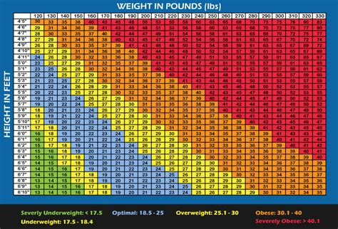 Bmi Index Table by S Reality Based Nutrition Quot Let Food Be Thy