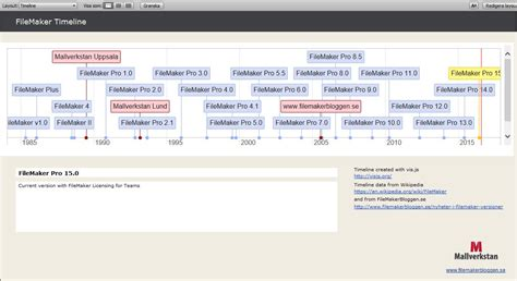 timeline with web viewer filemakerbloggen