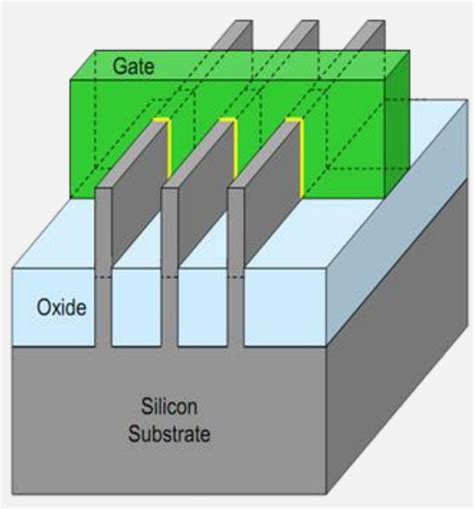 tri gate transistor finfet semiwiki finfets for your next soc