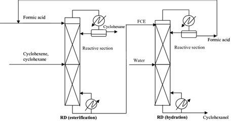 hydration of cyclohexene to cyclohexanol process flowsheet for the indirect hydration of