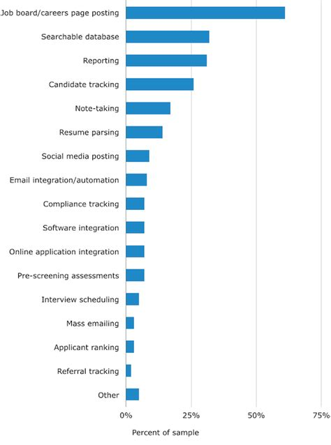 top ats software buyer trends smb report 2014