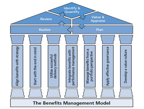 benefit design management nj managing benefits incompany global project performance