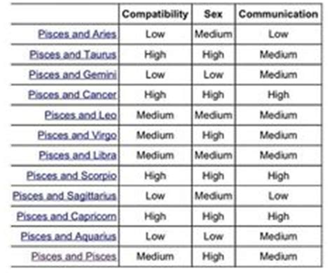 1000+ images about pisces and scorpio on pinterest