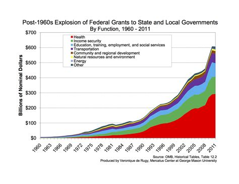 government grants news financial assistance education the fiscal interplay between federal state and local