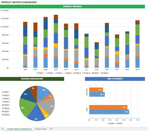 performance metric template free excel dashboard templates smartsheet