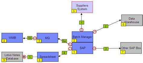 it system diagram it architecture diagrams ii recommended format and
