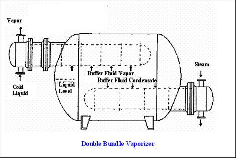 fluid layout adalah shell and tube heat exchanger type and caracteristic