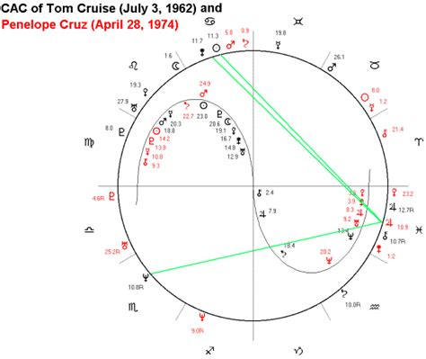 astrology tom cruise date of birth 19620703 astrological chart of tom cruise and penelope cruz