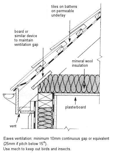timber pitched roof detail 8 best wall to roof images on roof detail