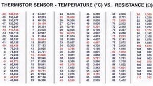 Resistor Table Temperature Sensor Probes Tr67 15 000 Ohmsoven Industries