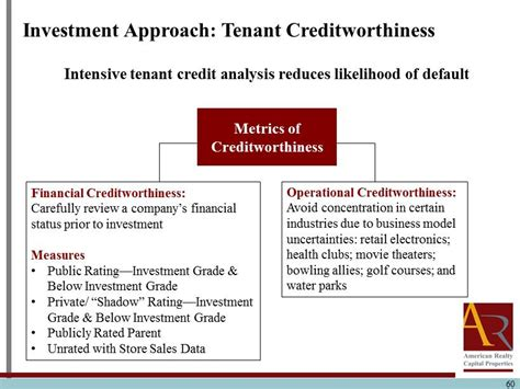 Creditworthiness Letter 59 Investment Approach Tenant Creditworthiness Four Important Elements That Point To The Right