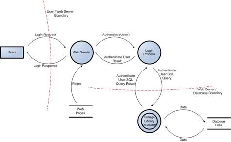 data flow diagram for login ocrg1 1 application threat modeling owasp