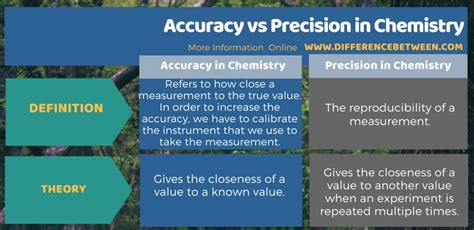 difference  accuracy  precision  chemistry