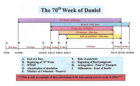 the catholic knight catholic prophecy last days end the catholic knight catholic prophecy last days end