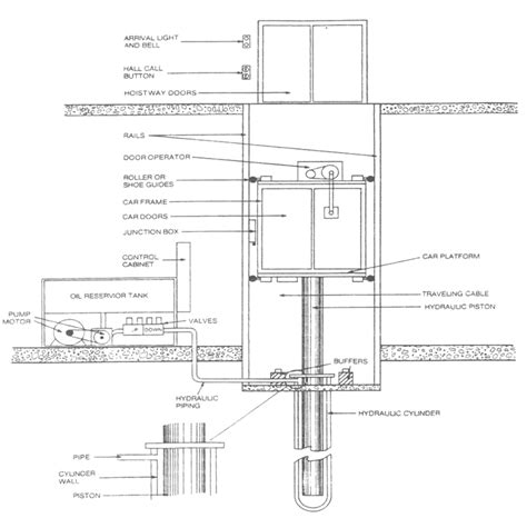 elevator diagram bp elevator independently family owned and operated