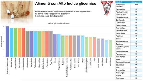 tabella degli alimenti a basso indice glicemico l indice glicemico 232 una cagata pazzesca project invictus