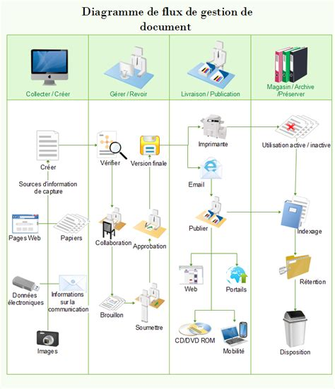 workflow and document management logigramme de gestion des documents