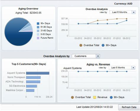 SAP Business One Dashboards ? KPI Reporting