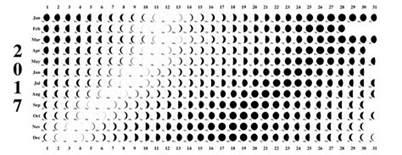Lunar Eclipse Calendar 2018 Moon Phase Calendar 2017 Chart Lunar Schedule Template