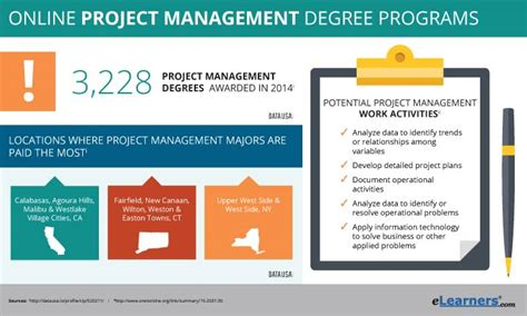 Mba Healthcare Administration Nyc by 2018 Project Management Degree Programs