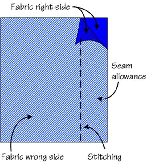 pattern allowances diagram seam allowance wikipedia