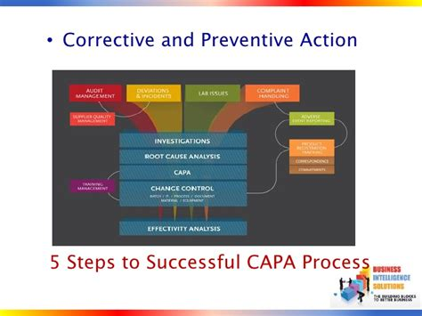 capa a five step action plan