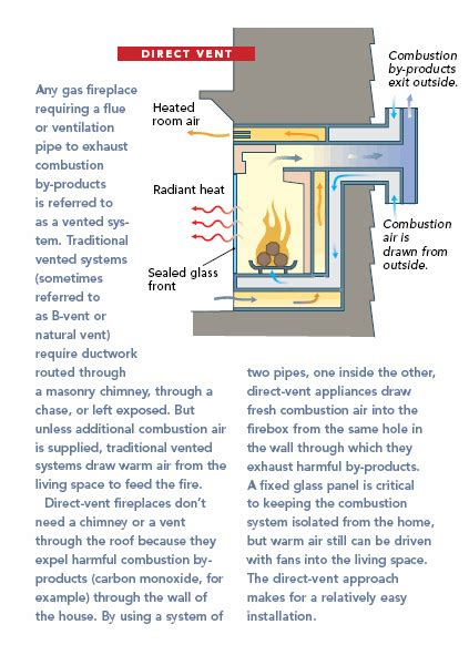 gas fireplaces direct vent vs vent free fine homebuilding