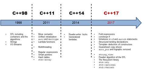 C 17 More Details About The Core Language Modernescpp Com C Standard Template Library Tutorial