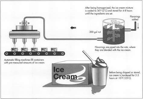 Floorplan Maker by How Ice Cream Is Made Production Process Making