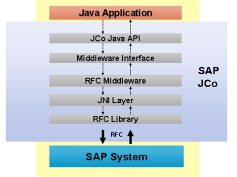 Sap Jco Tutorial Pdf | sap java course career certification stechies