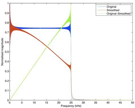 high pass filter gaussian filter high pass filtering in matlab stack overflow