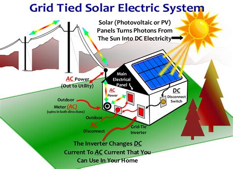 grid tie solar systems diagram 30 wiring diagram images